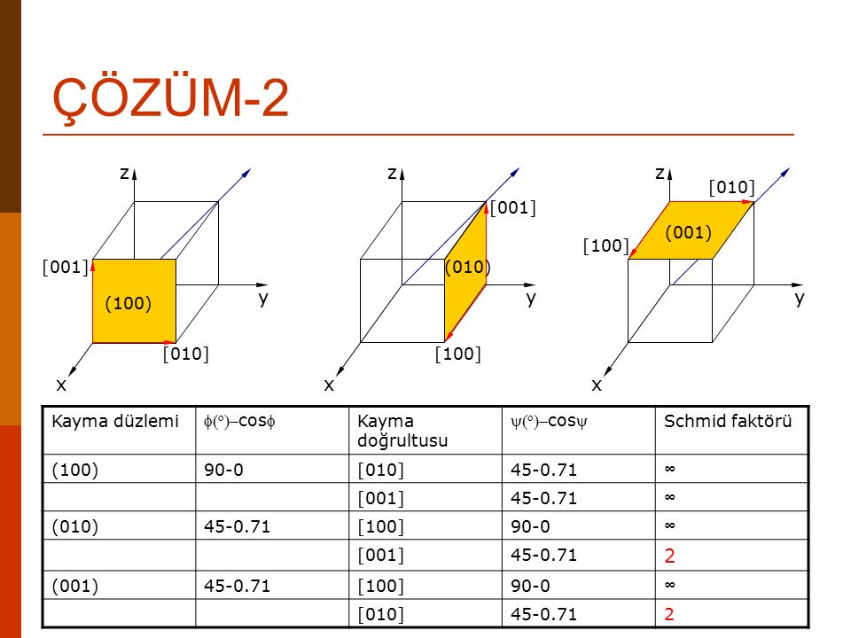ÇÖZÜM-2 z z x y z x y y x 2 (010) [001] [100] (001) [010] [100] [001]